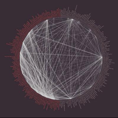 ITP Student Listserv Visualization